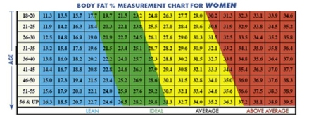 http://www.builtlean.com/2010/08/03/ideal-body-fat-percentage-chart/
