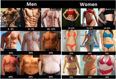 Source: http://www.builtlean.com/2010/08/03/ideal-body-fat-percentage-chart/