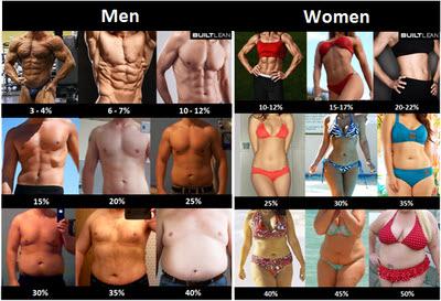 Source: http://www.builtlean.com/2010/08/03/ideal-body-fat-percentage-chart/