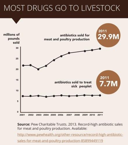 distribution of antibiotics