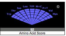 Kale Amino Acid